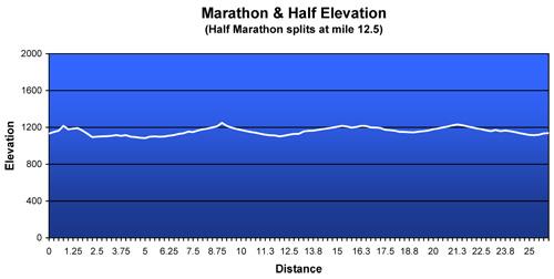 2009 Elevation